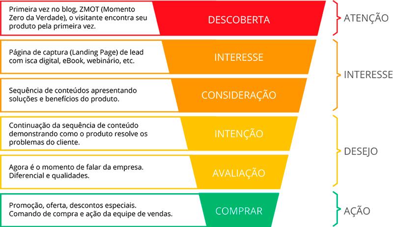 Agência de Publicidade em Santos Copywriting-DC-COMUNIC