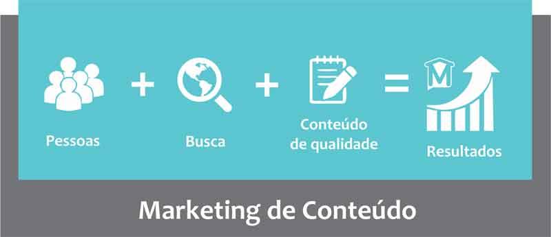 Por-que-o-marketing-de-conteúdo-e-importante-resultado