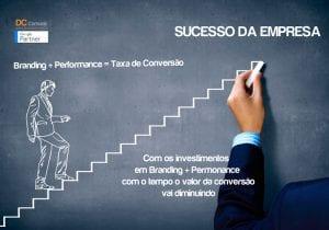 Marketing Digital - Como criar uma marca de sucesso. Branding