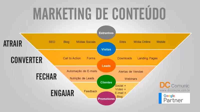 Funil-de-Vendas-no-Marketing-Digital-etapas
