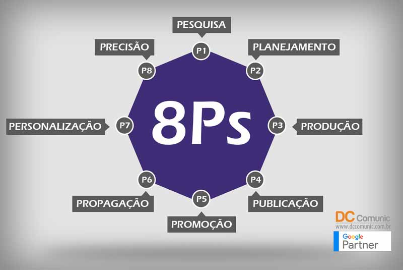 Marketing Digital por onde começar? 8Ps