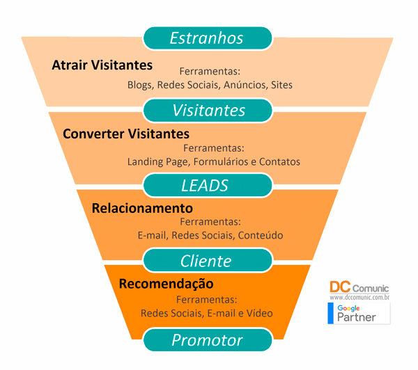 A importância do marketing de conteúdo funil de vendas etapas