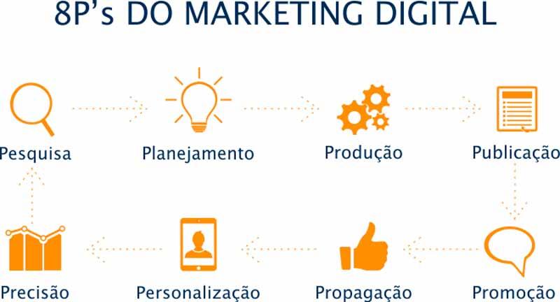 SERVIÇOS-DE-MARKETING-DIGITAL-DC-COMUNIC-8ps-DO-MARKETING