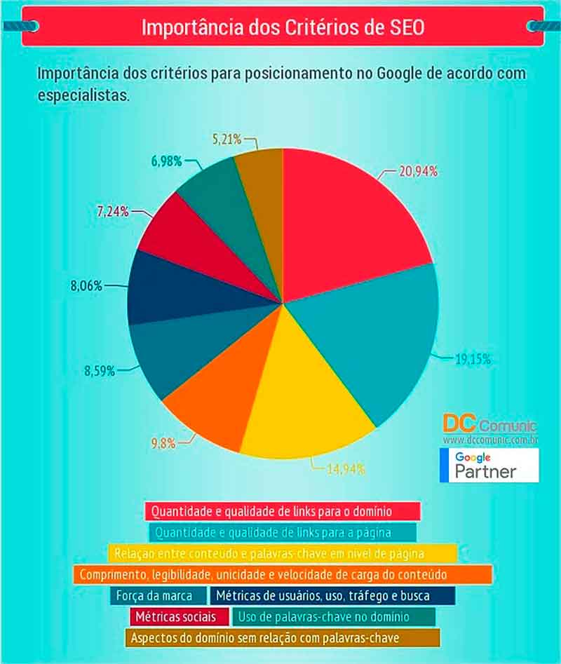 agência de marketing digital seo criterios de SEO