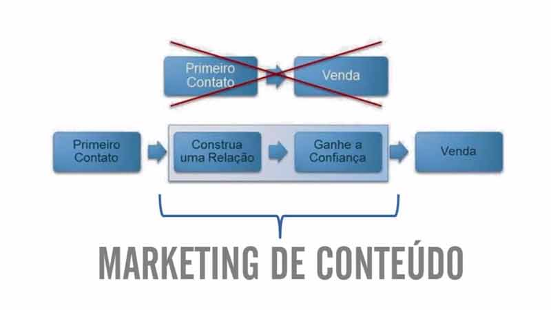 inbound marketing empresas sp marketing de conteudo