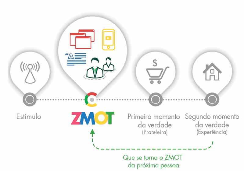 Agencia de Inbound Marketing Funil-de-vendas-e-suas-Etapas-ZMOT