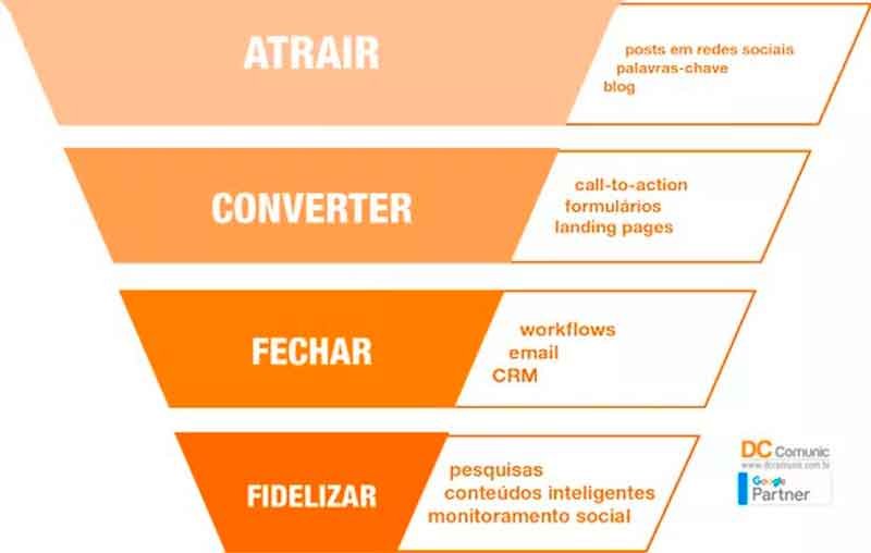Agencia de Inbound-Marketing-Benefícios